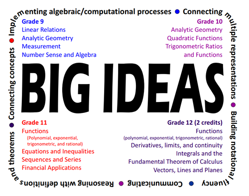 math-AP-Big-Ideas-image