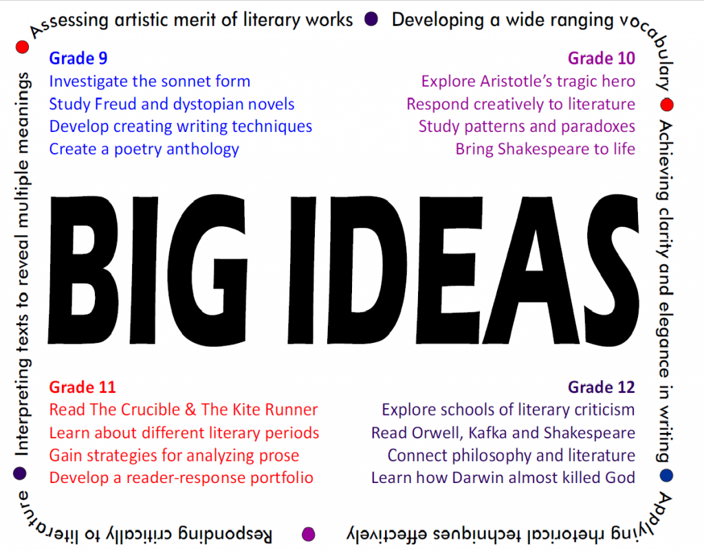 big-ideas-ap-english