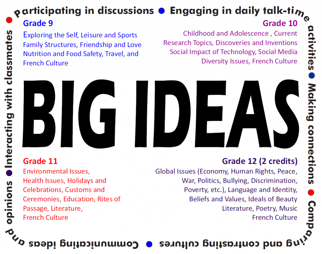 big-ideas-ap-french