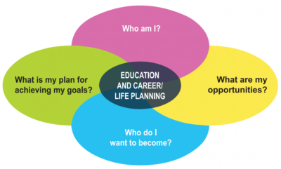 Education and Career/Life Planning